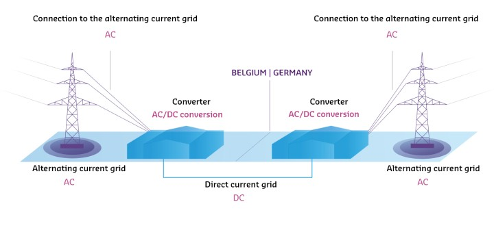 "A description of the picture follows: The information graphic in landscape format with white background shows two stylized converters in the middle of the picture. Between them, a thin dotted line represents the border between Belgium and Germany. Below the two converters runs a blue connecting line. Below it is: DC cable (DC). On both sides dotted lines lead from the converters to two stylized masts on the right and left side of the picture. Below each of the masts you will find: ""AC grid (AC)"". At the dotted lines is written: ""Connection to the AC mains (AC)"". Above the converters you will find: AC / DC conversion. End of the picture description."